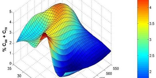 Synthèse de Fullerènes et Nanotubes de C