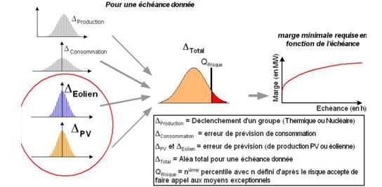 Méthode de calcul de marge nécessaire pour la gestion des erreurs (Source RTE)